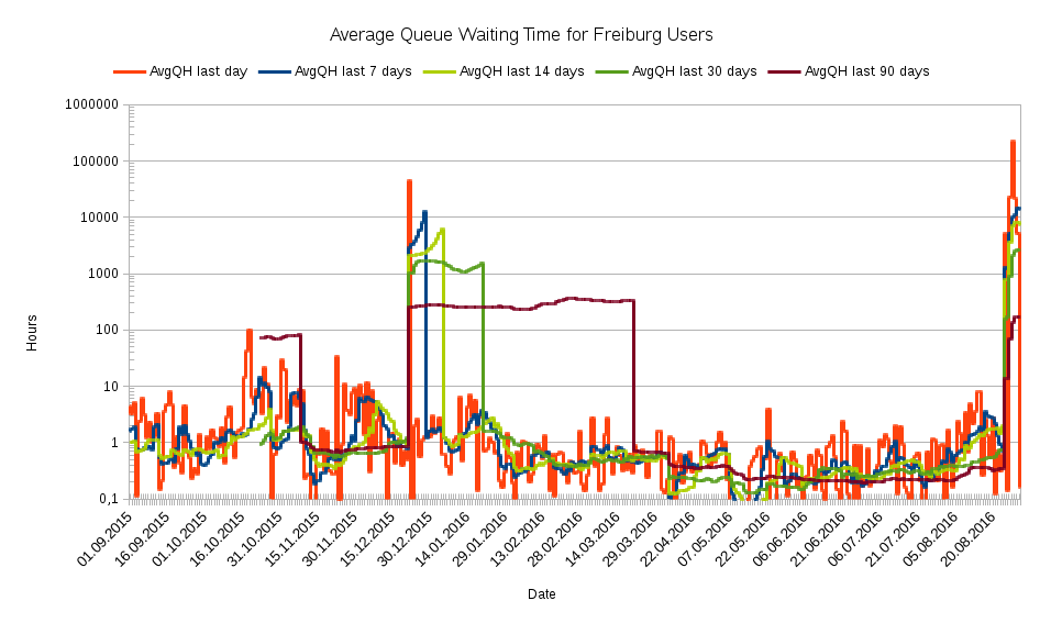 Average Queue Waiting Time on a specific date for past:last daylast 7 dayslast 14 dayslast 30 dayslast 90 days